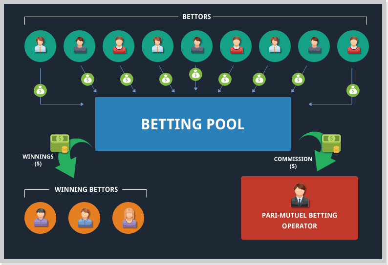 Parimutuel Method